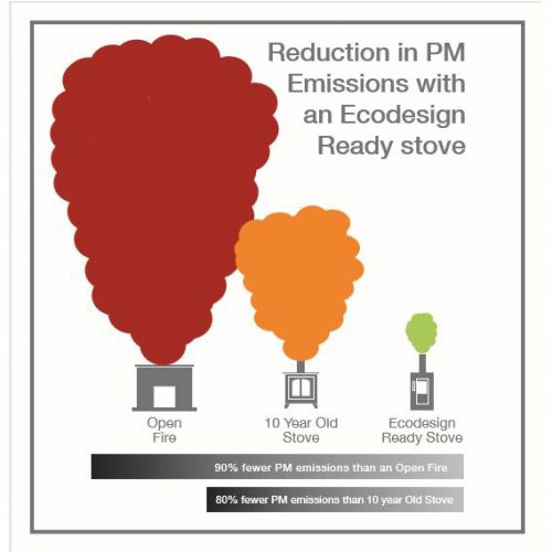 Reductions in PM Emissions with EcoDesign Ready Stove - Low Emission Stoves